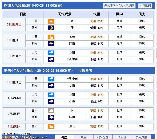 株洲天气预报 - 2010湖南株洲摩托迷第2届越野