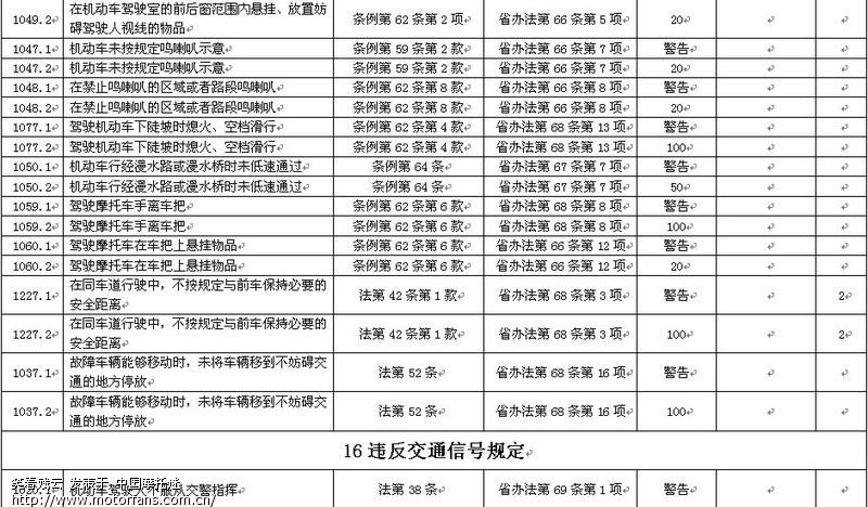 平安在线违章-福建省道路交通安全违法行为代码表