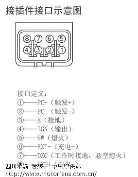the zongshen sierra (200gy-2) employs an ac-cdi unit, which has part number  z067-001  here is a diagram showing the pin cofiguration for the cdi unit