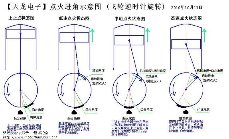 触发器与触发头的工作原理; 03 钱江125改进提高舒适度(海量先进