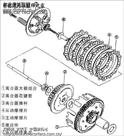 离合器原理和故障