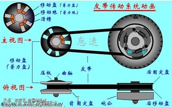 踏板车皮带传动系统动画图示;