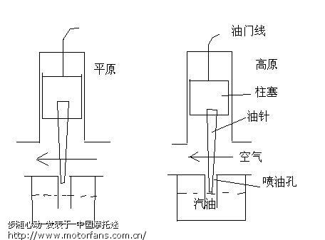 462化油器发动机电路图