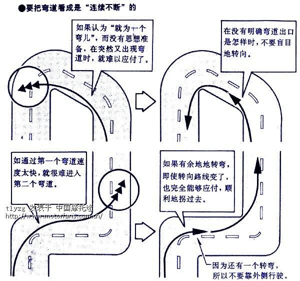 摩托车高速弯道技巧要领简单图解
