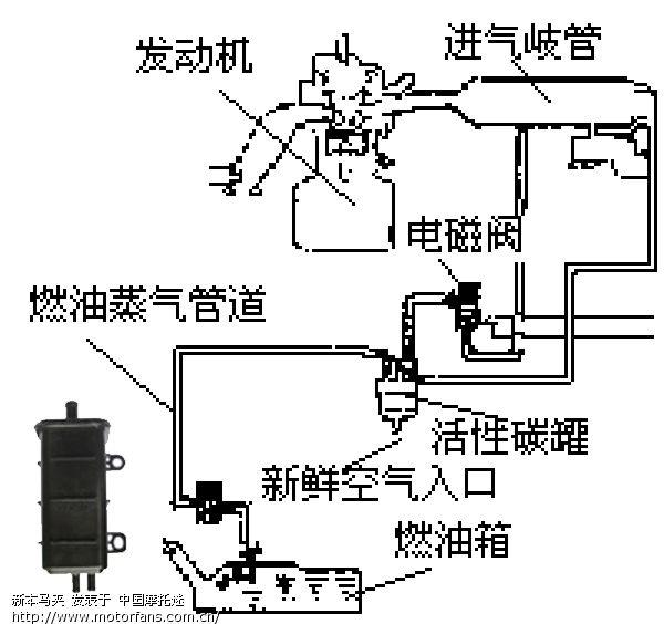 本田cm125电路图详解