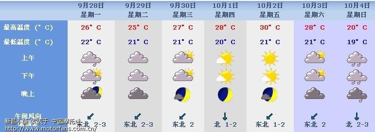 """""""十一""""国庆期间全国天气预报"""